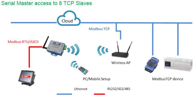 Topsccc Ipc 9486c W Mtcp